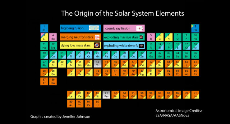La tavola periodica che mostra lorigine degli elementi chimici galileo tavola periodica urtaz Image collections