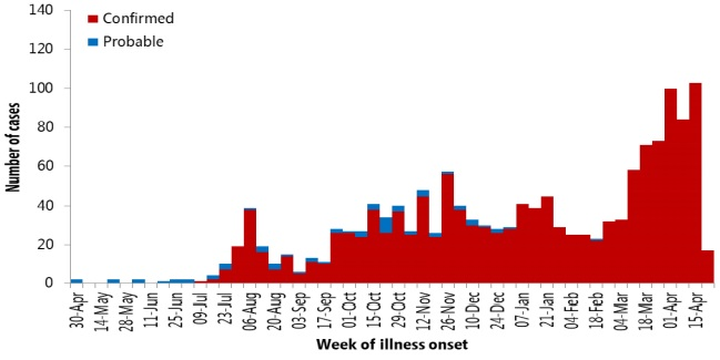 contro ebola