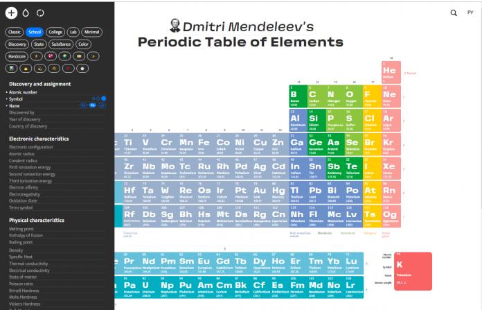 tavola periodica personalizzabile