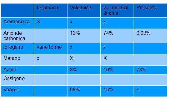 composizione atmosfera gas