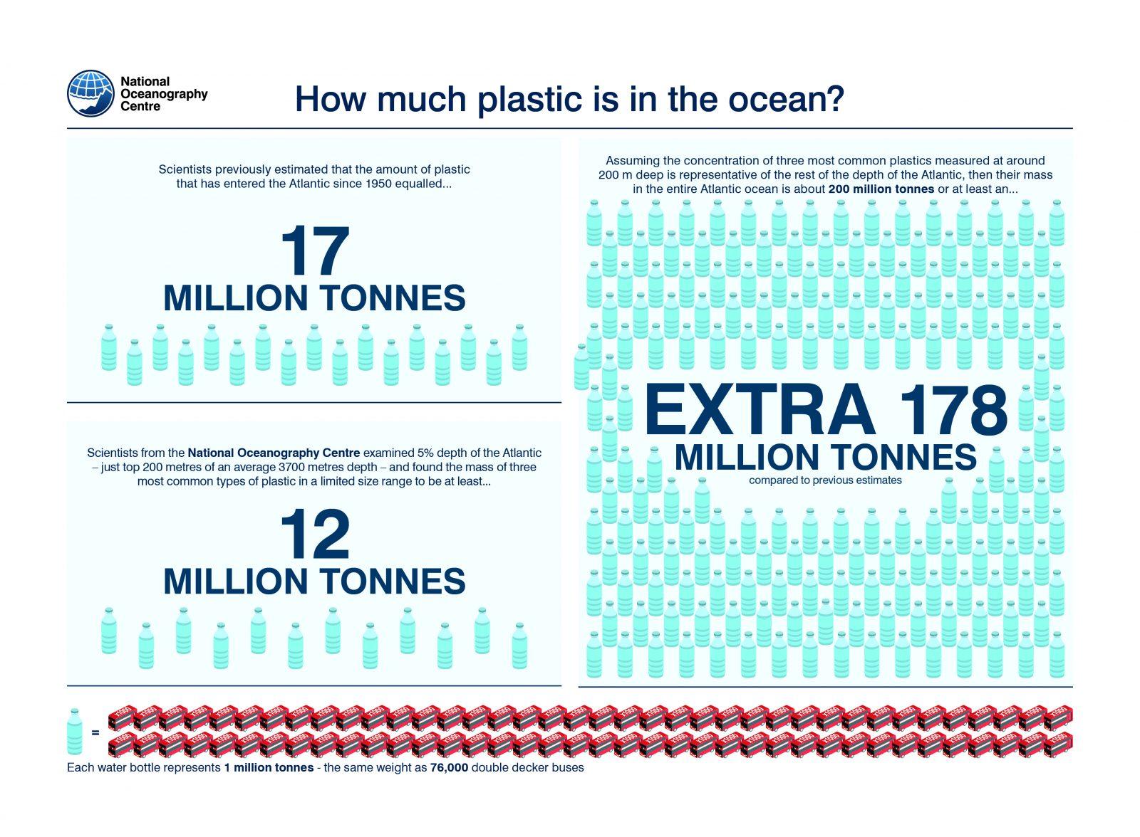 plastica oceani mare inquinamento
