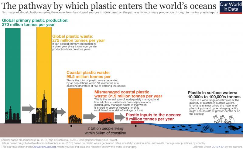 plastica inquinamento mare oceani